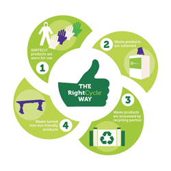 RightCycle* -  the first true recycling programme for Kimtech* nitrile gloves and garments